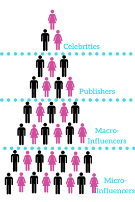 Four types of influencers
