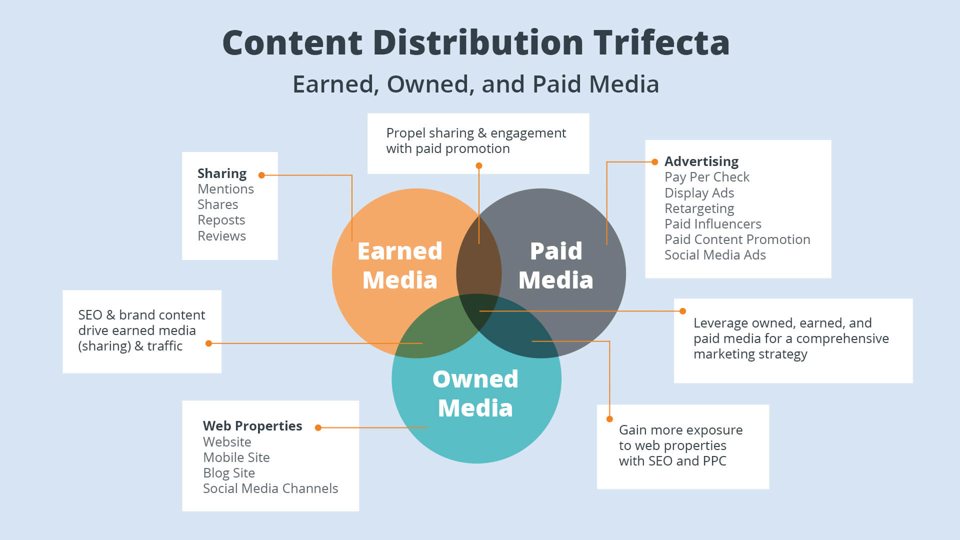 Content-Distribution-Trifecta-1.jpg